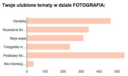 blog o fotografii ankieta